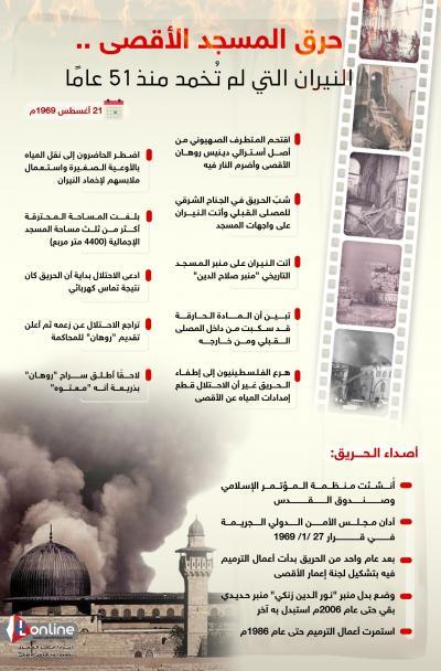 حرق المسجد الأقصى