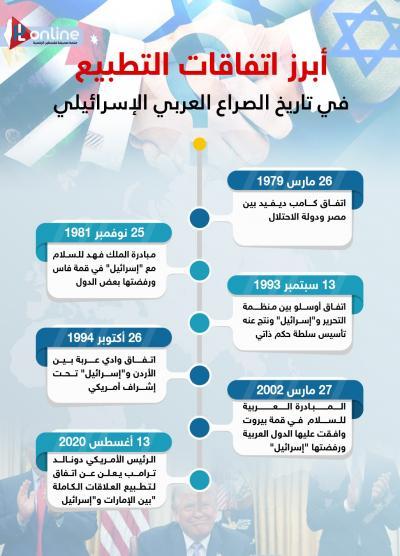 اتفاقيات الطبيع بين العرب والاحتلال
