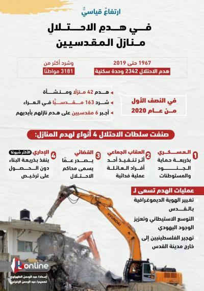 هدم المنازل في القدس