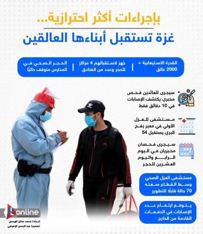 بإجراءات أكثر احترازية... غزة تستقبل أبناءها العالقين