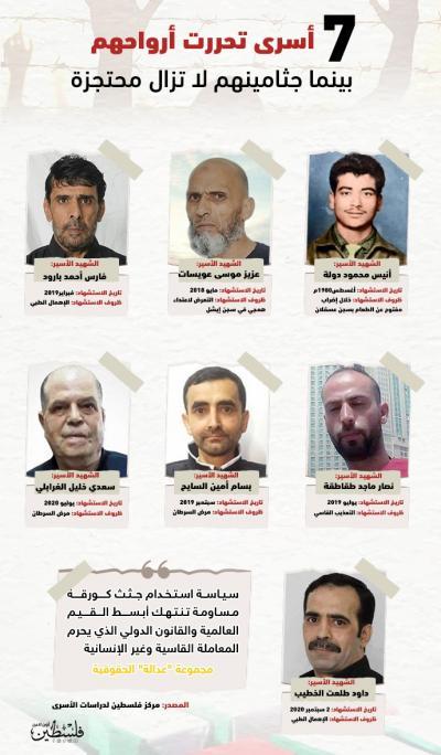 7 أسرى تحررت ارواحهم بينما جثامينهم لا تزال محتجزة