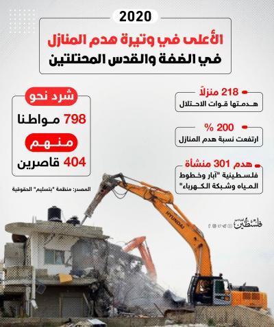 هدم 301 منشأة فلسطينية آبار وخطوط المياه وشبكة الكهرباء
