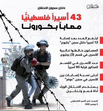 43 أسير فلسطيني مصاب بكورونا