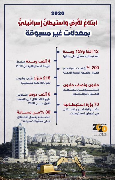 2020ابتلاعٌ للأرضِ واستيطانٌ إسرائيليٌّ