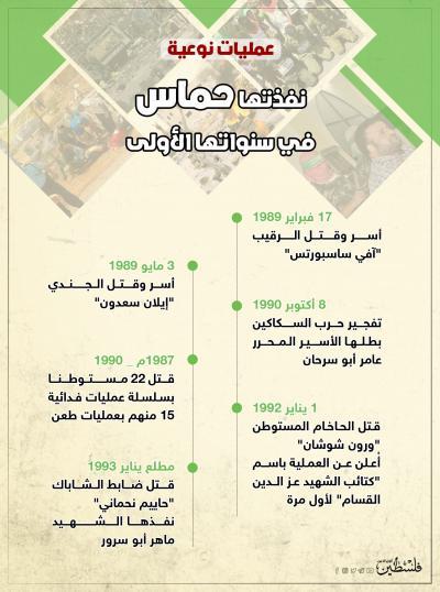 نفذتها حماس في سنواتها الأولى