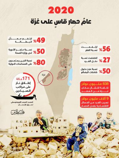 عامُ حصار قاسٍ على غزة