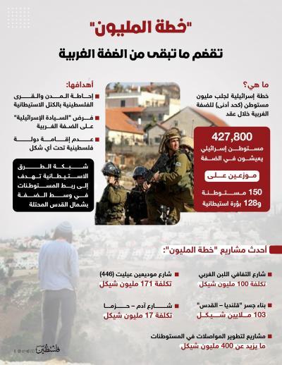 خطة المليون تقضم ما تبقى من الضفة الغربية (3)