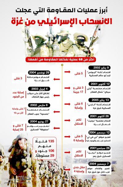 تم تم أبرز عمليات المقاومة التي عجلت الانسحاب الإسرائيلي من غزة1